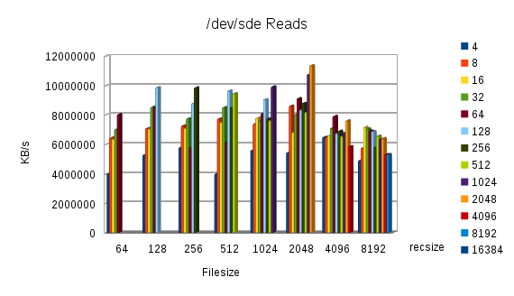 sde-reads
