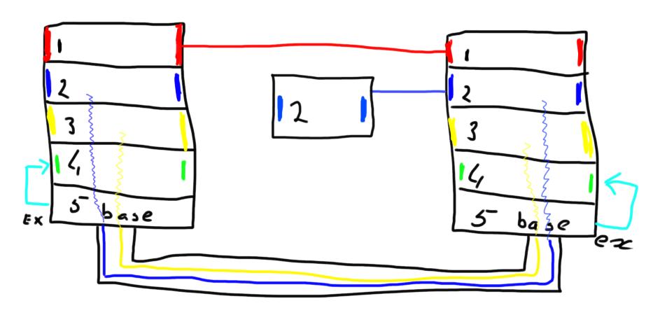 Virtual Fabrics example