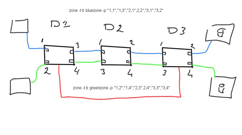 vsan-tizone-3