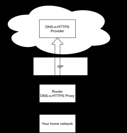 openwrt-dns-path